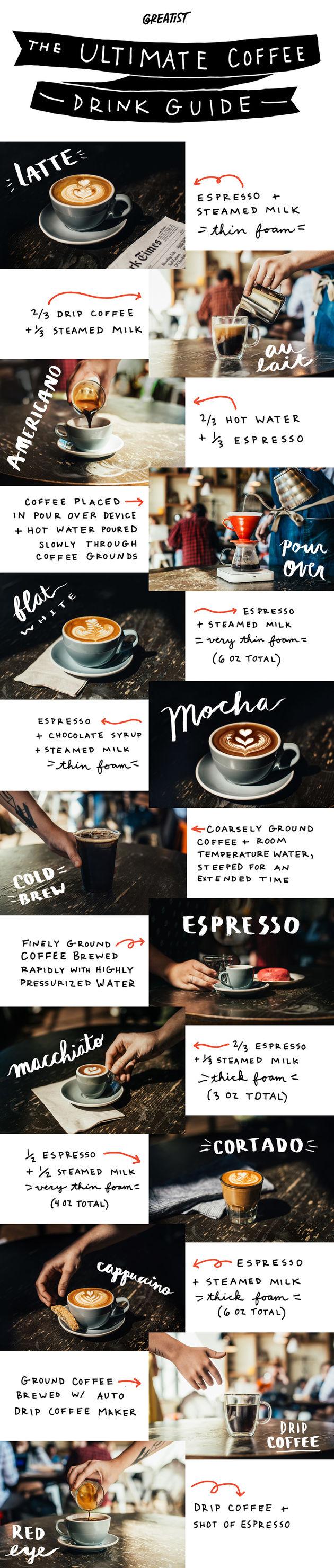 Ken je koffie koffiegids