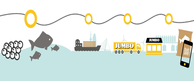 Jumbo maakt tilapiaketen inzichtelijk via blockchain