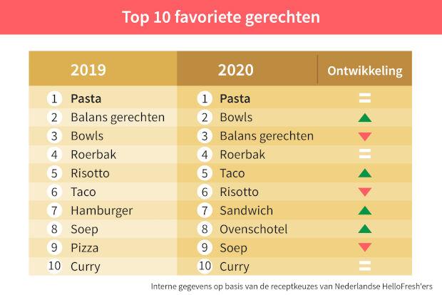 10 favoriete gerechten