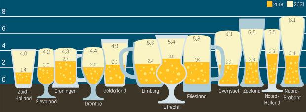 Aantal bierbrouwerijen per 100.000 inwoners