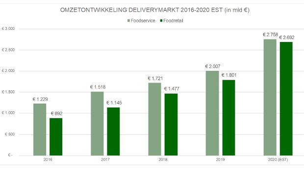 Grafiek FSIN delivery 2020