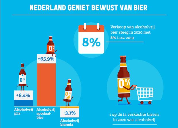 Infographic alcoholvrij bier