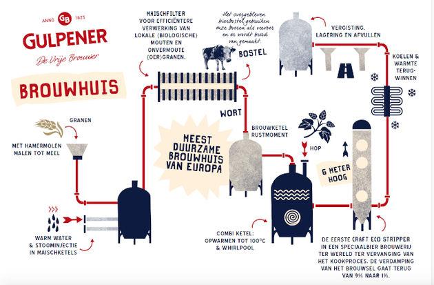 Infographic Gulpener