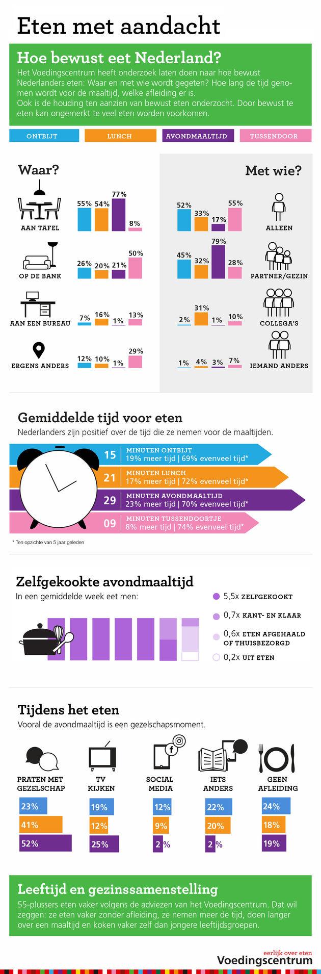 Infographic 'Hoe bewust eet Nederland'