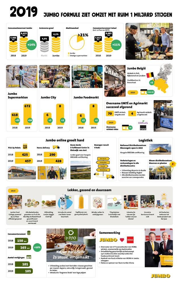 Infographic-Jaarcijfers-2019-Jumbo-Groep-Holding