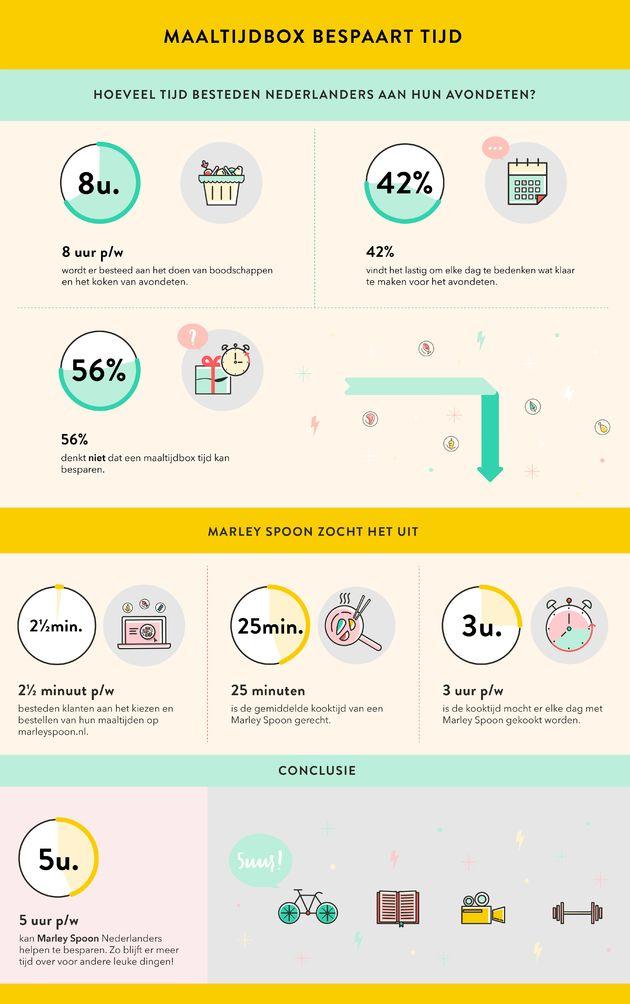 Infographic - Maaltijdbox bespaart tijd - Marley Spoon