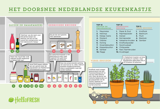 Dit vind je allemaal in het keukenkastje van de gemiddelde Nederlander