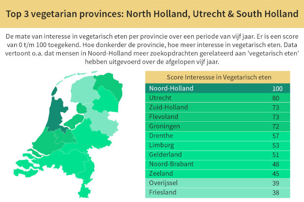 Meest vegetarische provincie