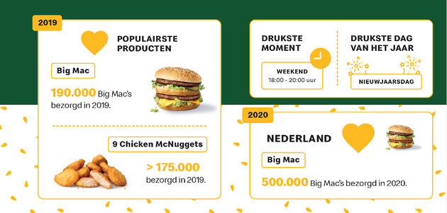 Statistiek McDelivery