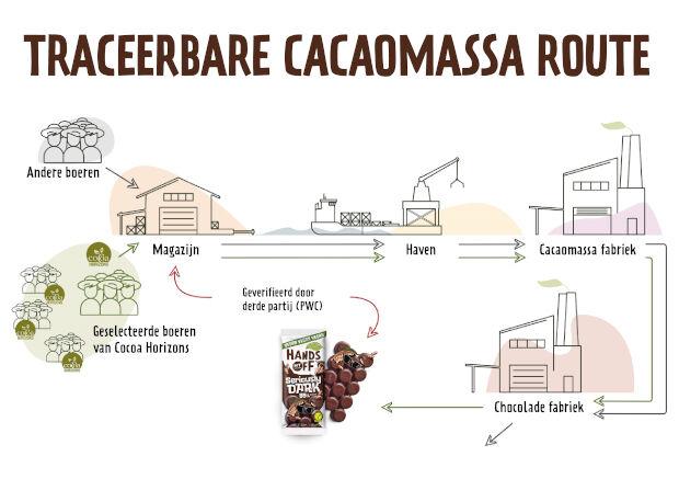 Traceerbare cacaomassa