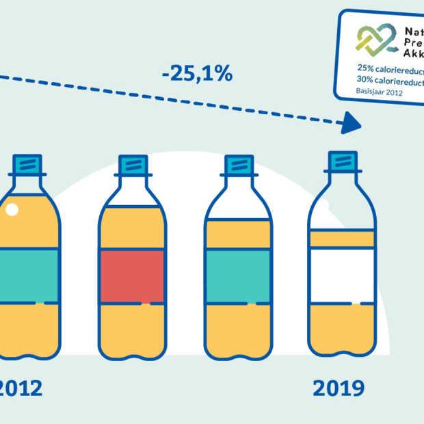 Minder suiker in frisdrank dankzij Preventieakkoord